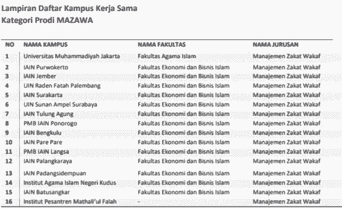 Daftar-Kampus-Kerjasama-Beasiswa-Riset-BAZNAS-Kategori-Prodi-MAZAWA